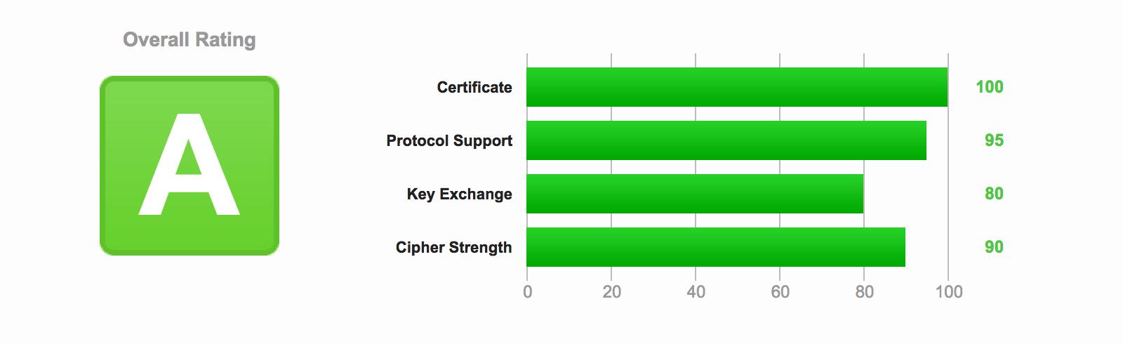 SSL Configuration